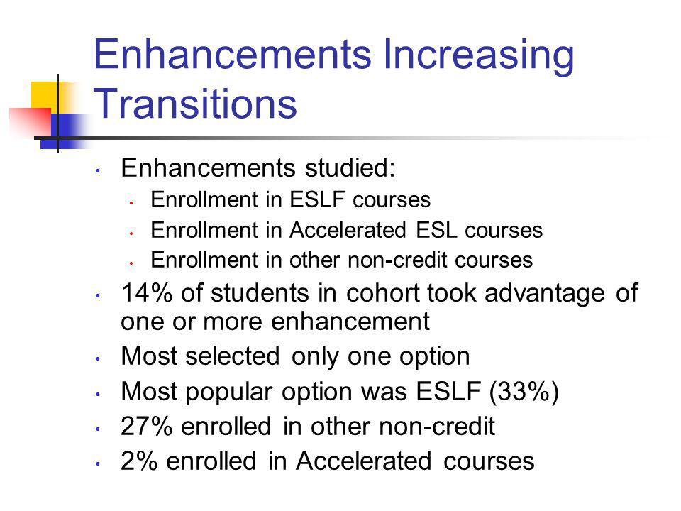 Enhancements Increasing Transitions Enhancements studied: Enrollment in ESLF courses Enrollment in Accelerated ESL courses Enrollment in other non-cre
