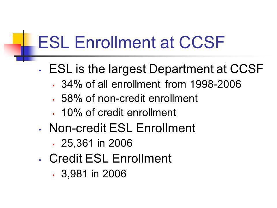 ESL Enrollment at CCSF ESL is the largest Department at CCSF 34% of all enrollment from 1998-2006 58% of non-credit enrollment 10% of credit enrollmen
