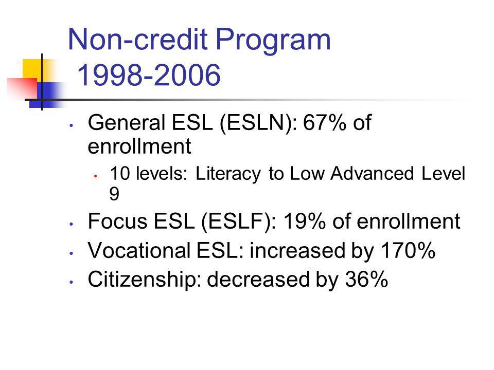 Non-credit Program 1998-2006 General ESL (ESLN): 67% of enrollment 10 levels: Literacy to Low Advanced Level 9 Focus ESL (ESLF): 19% of enrollment Voc