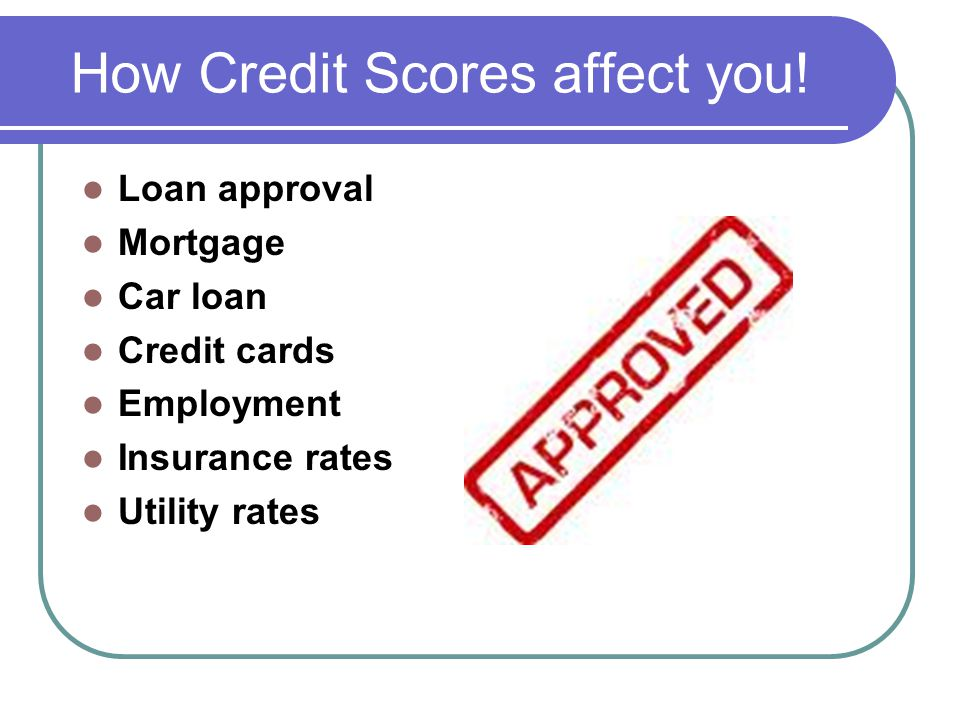 How Credit Scores affect you.