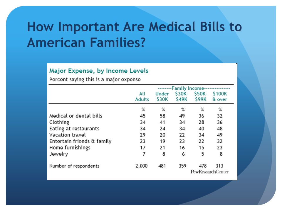 How Important Are Medical Bills to American Families?