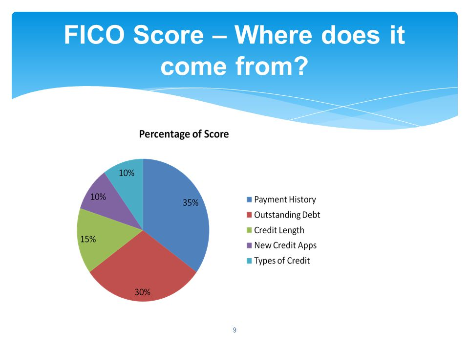 A chart showing Percentage of credit score: Payment history 34% Outstanding Debt 30% credit lenght 15% new credit apps 10% types of credit 10% 9 FICO Score – Where does it come from?