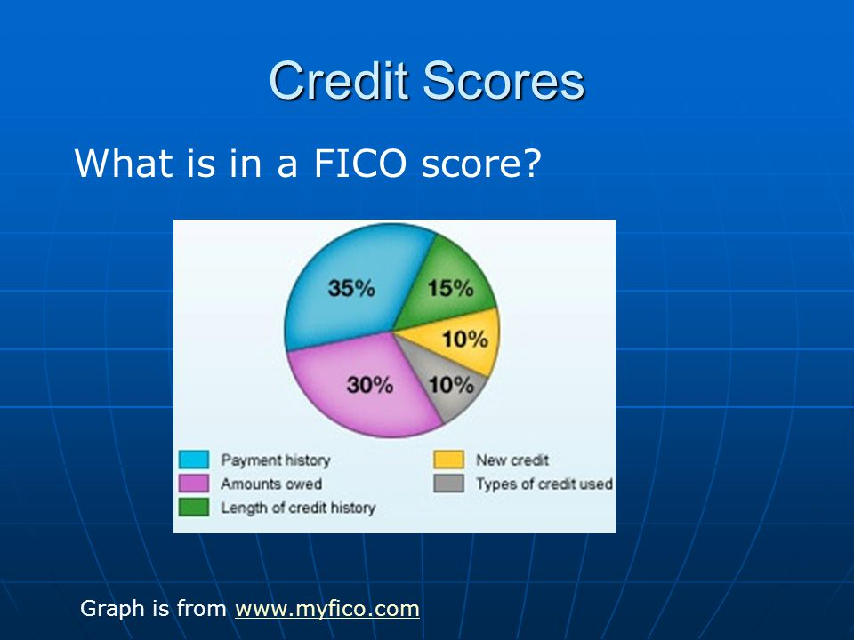 Credit Scores What is in a FICO score Graph is from www.myfico.comwww.myfico.com