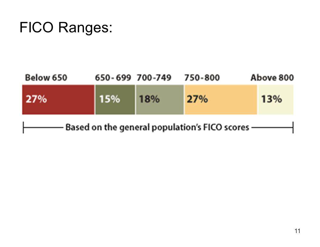 11 FICO Ranges: