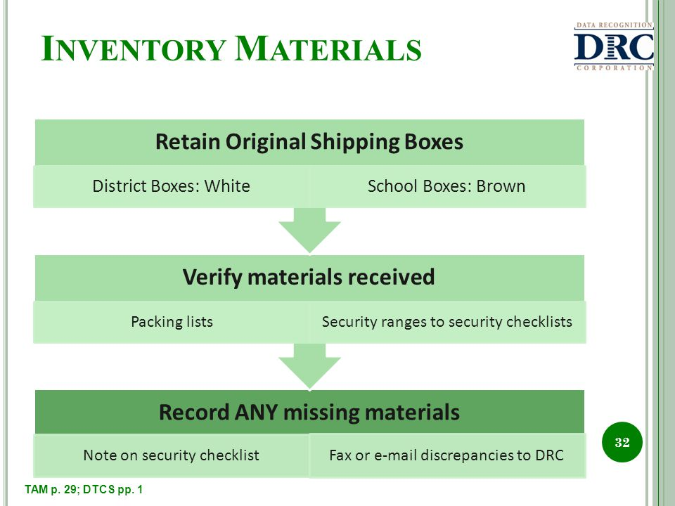 I NVENTORY M ATERIALS Record ANY missing materials Note on security checklist Fax or e-mail discrepancies to DRC Verify materials received Packing listsSecurity ranges to security checklists Retain Original Shipping Boxes District Boxes: WhiteSchool Boxes: Brown 32 TAM p.