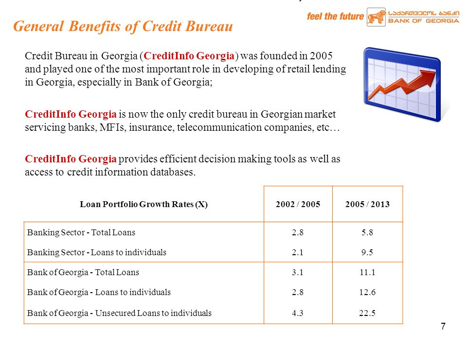 7 Credit Bureau in Georgia (CreditInfo Georgia) was founded in 2005 and played one of the most important role in developing of retail lending in Georgia, especially in Bank of Georgia; CreditInfo Georgia is now the only credit bureau in Georgian market servicing banks, MFIs, insurance, telecommunication companies, etc… CreditInfo Georgia provides efficient decision making tools as well as access to credit information databases.