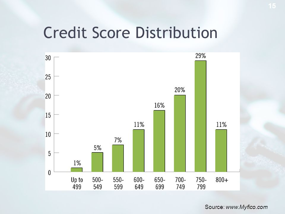 Credit Score Distribution 15 Source: