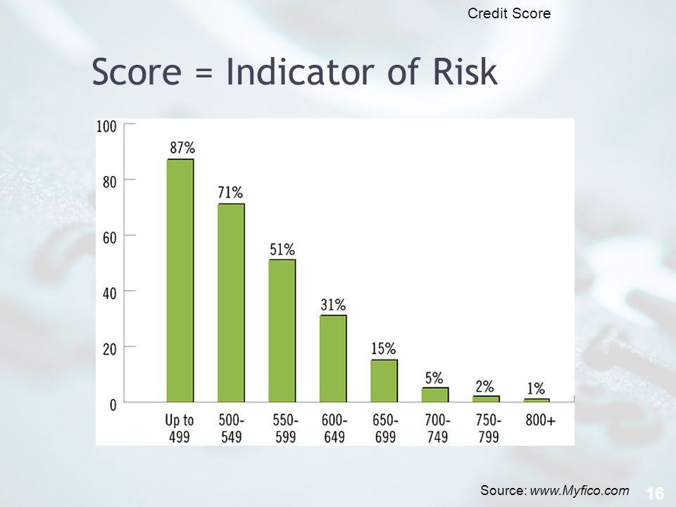 Score = Indicator of Risk 16 Source: www.Myfico.com Credit Score