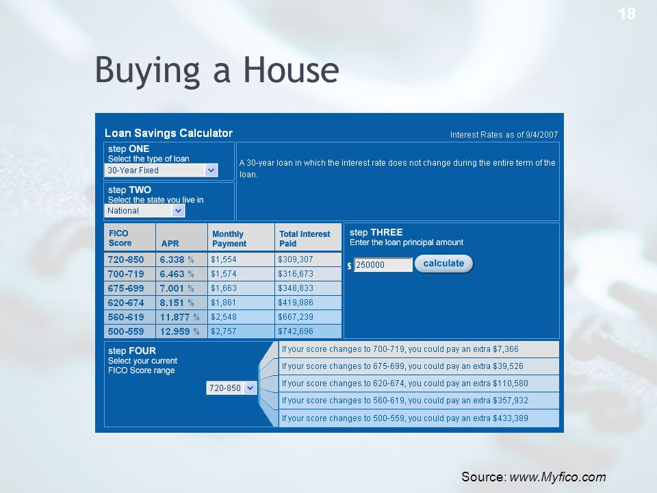Buying a House 18 Source: www.Myfico.com