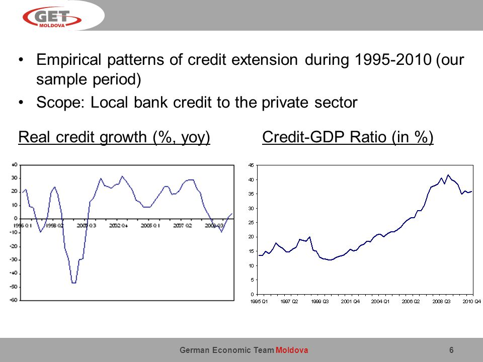German Economic Team Moldova Empirical patterns of credit extension during 1995-2010 (our sample period) Scope: Local bank credit to the private sector Real credit growth (%, yoy) Credit-GDP Ratio (in %) 6
