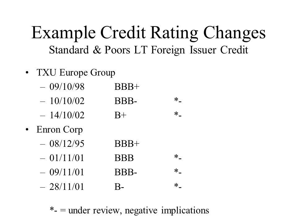 Example Credit Rating Changes Standard & Poors LT Foreign Issuer Credit TXU Europe Group –09/10/98BBB+ –10/10/02BBB- *- –14/10/02B+*- Enron Corp –08/12/95BBB+ –01/11/01BBB*- –09/11/01BBB-*- –28/11/01B-*- *- = under review, negative implications