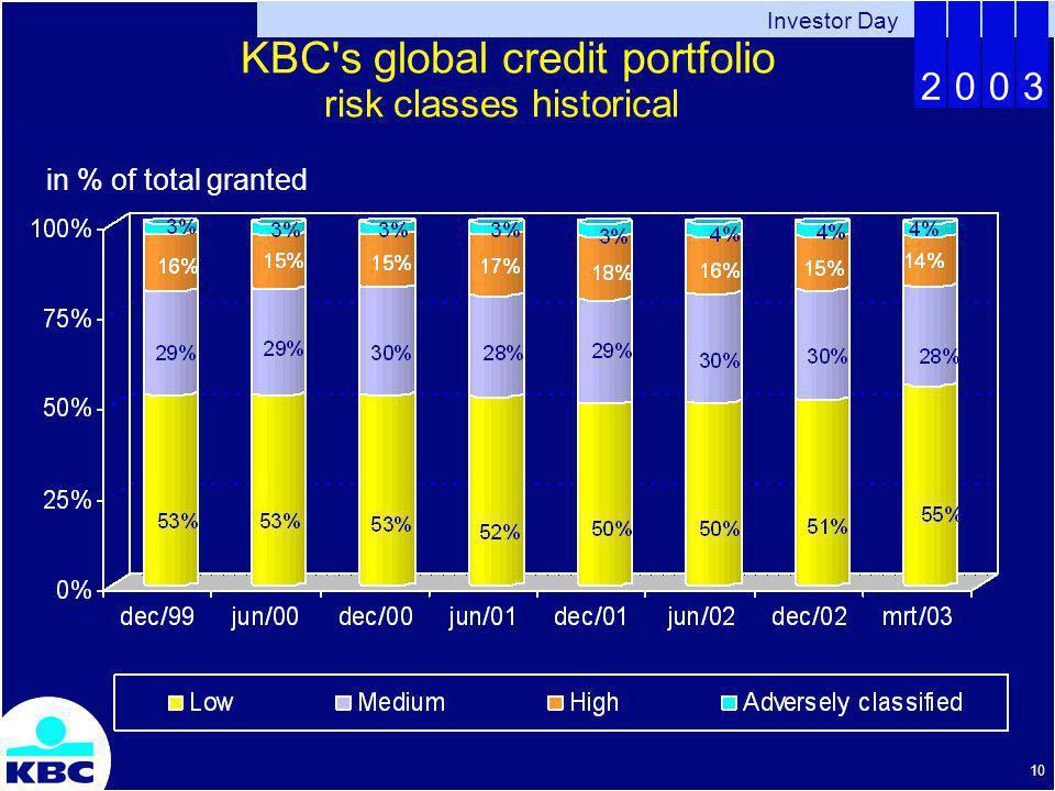 Investor Day 2003 10 KBC s global credit portfolio risk classes historical in % of total granted