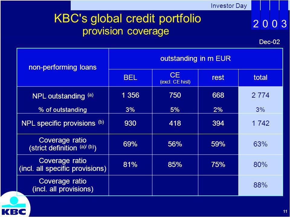 Investor Day 2003 11 non-performing loans outstanding in m EUR BEL CE (excl.