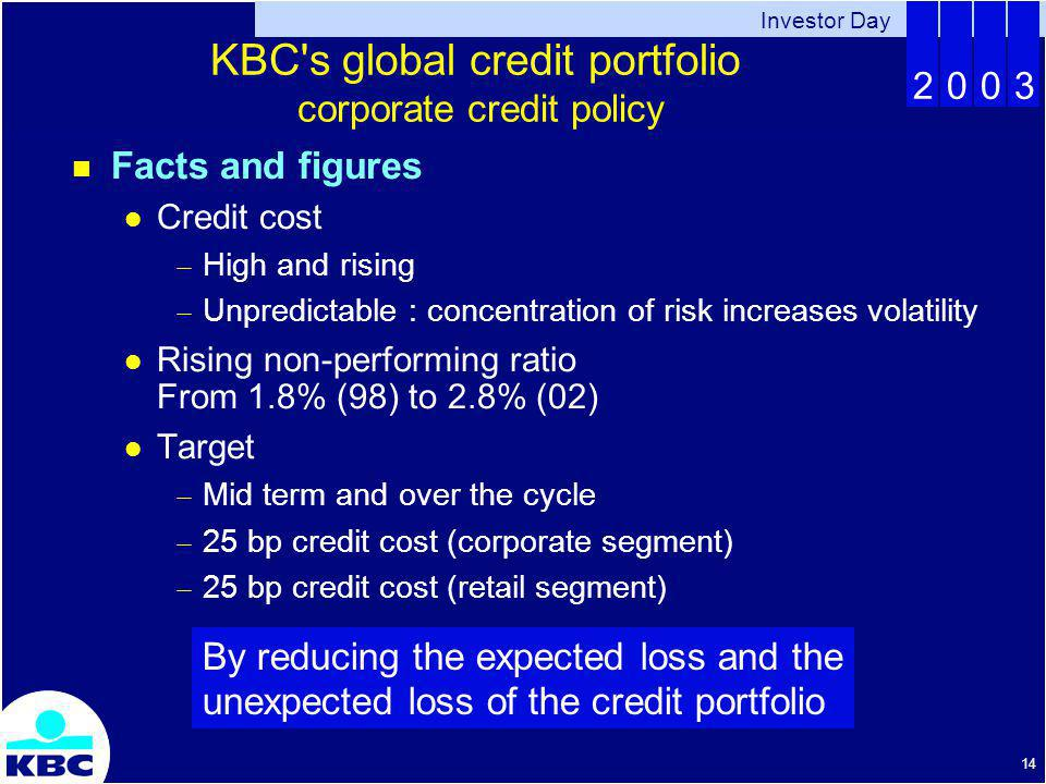 Investor Day 2003 14 KBC s global credit portfolio corporate credit policy Facts and figures Credit cost High and rising Unpredictable : concentration of risk increases volatility Rising non-performing ratio From 1.8% (98) to 2.8% (02) Target Mid term and over the cycle 25 bp credit cost (corporate segment) 25 bp credit cost (retail segment) By reducing the expected loss and the unexpected loss of the credit portfolio
