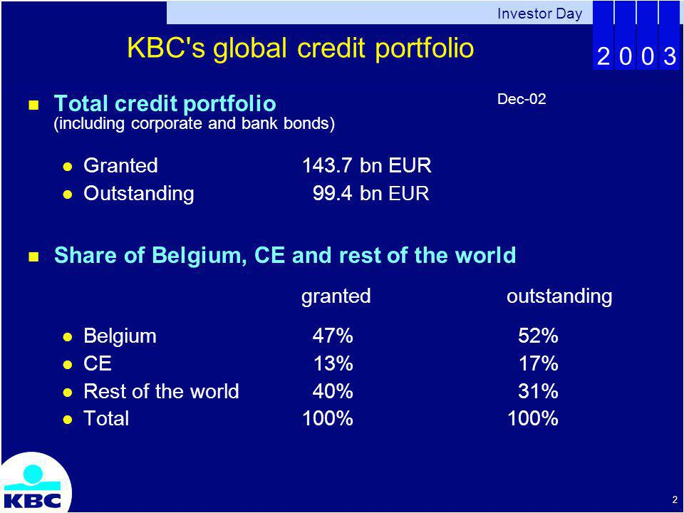 Investor Day 2003 2 KBC s global credit portfolio Total credit portfolio (including corporate and bank bonds) Granted143.7 bn EUR Outstanding 99.4 bn EUR Share of Belgium, CE and rest of the world grantedoutstanding Belgium 47% 52% CE 13% 17% Rest of the world 40% 31% Total100%100% Dec-02