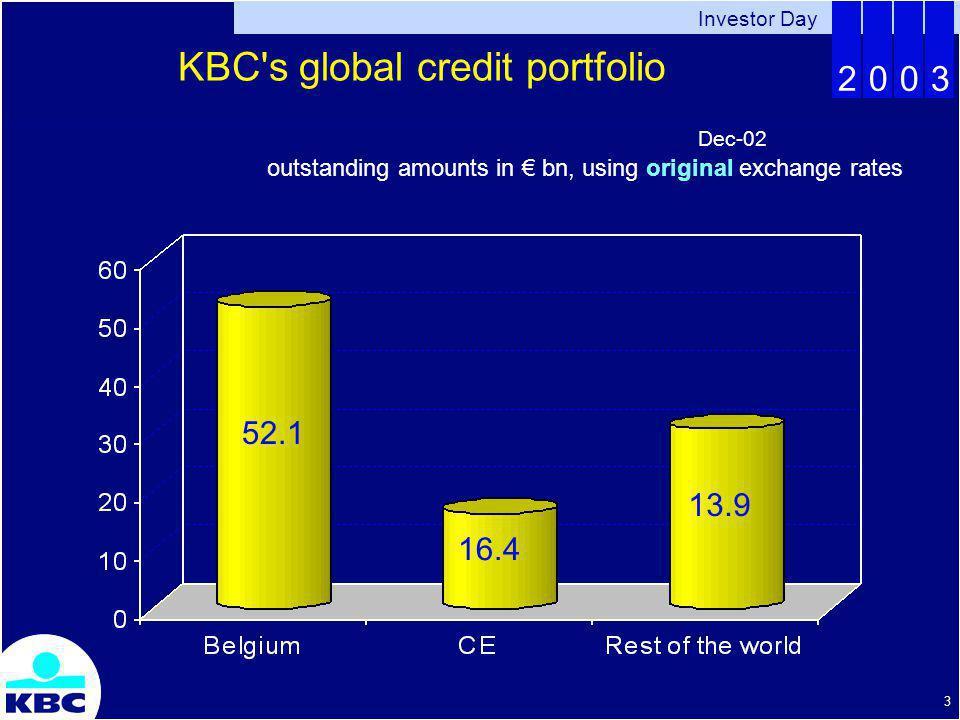 Investor Day 2003 4 outstanding amounts in bn, using original exchange rates +8%+5%+4%-1%+6%+2%+18% 66.9 79.0 85.7 90.1 93.7 99.1 97.7 99.4 KBC s global credit portfolio