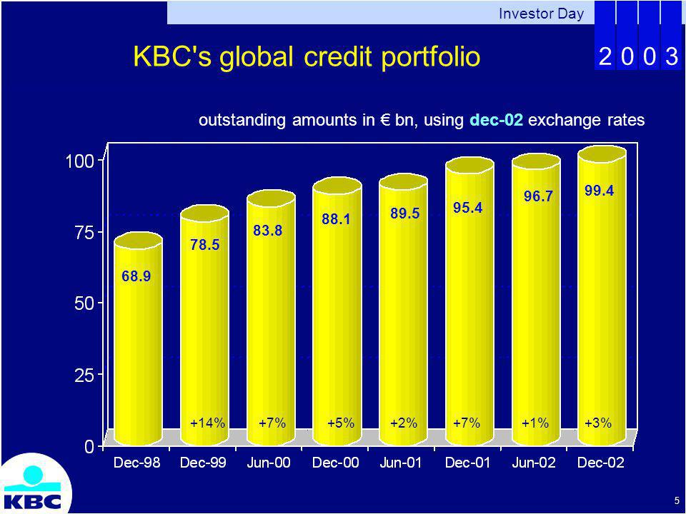 Investor Day 2003 16 KBC s global credit portfolio impact of Basel II on capital, costs KBC anticipates a reduction in minimum capital requirement Under IRB foundation (even more under advanced) Picture is most favorable for retail & (better) SMEs But less favorable for sovereigns, interbank financing and starters (similar to what other banks see) Preparing for Basel II is not a free lunch, is complex Some 45 m EUR investment over 2000-2006 (of wich 2/3 ICT), over 50 FTE involved (incl.