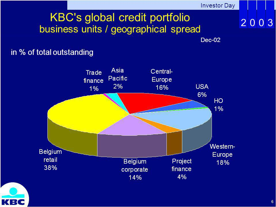 Investor Day 2003 6 KBC s global credit portfolio business units / geographical spread in % of total outstanding Dec-02