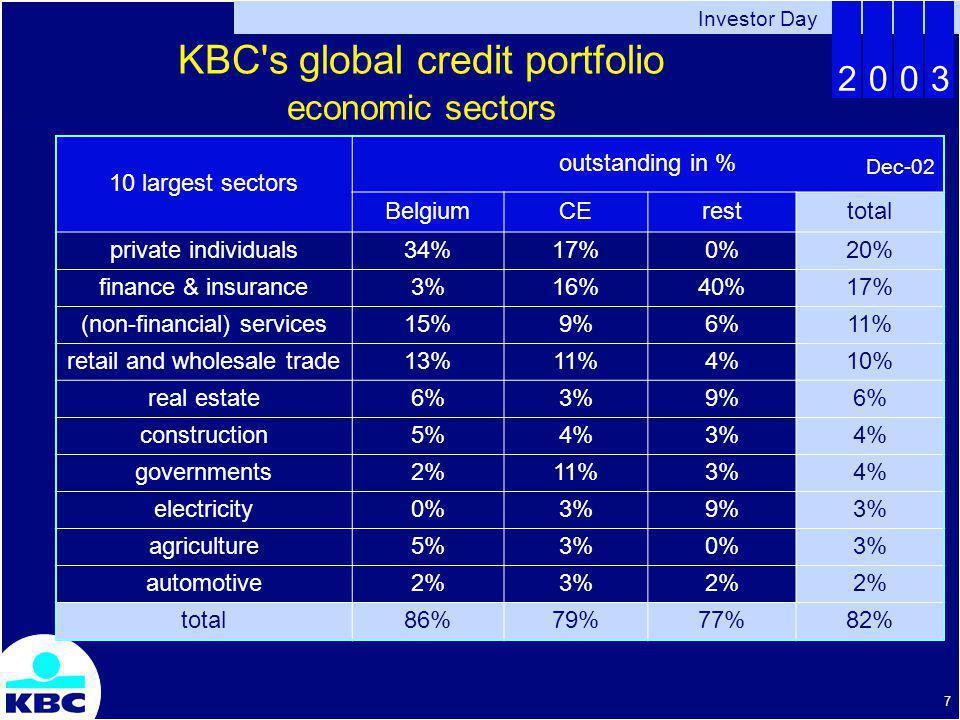 Investor Day 2003 18 KBC s global credit portfolio Reduction RWA in corporate segment past years 2000200120022003 bn EUR vs.