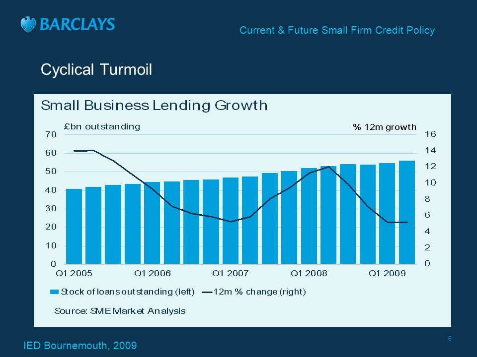 IED Bournemouth, 2009 Current & Future Small Firm Credit Policy 6 Cyclical Turmoil