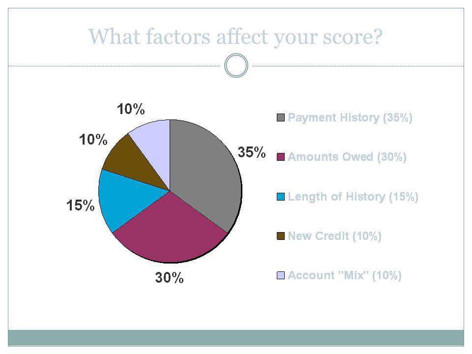 What factors affect your score?