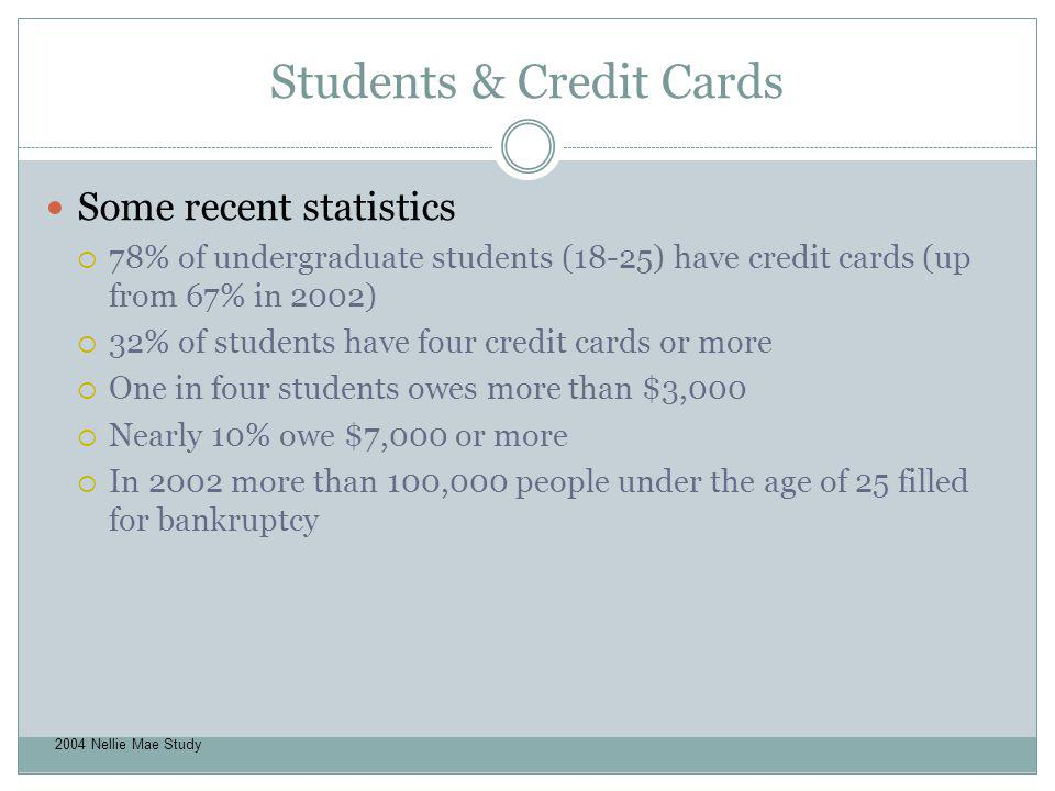 Students & Credit Cards Some recent statistics 78% of undergraduate students (18-25) have credit cards (up from 67% in 2002) 32% of students have four
