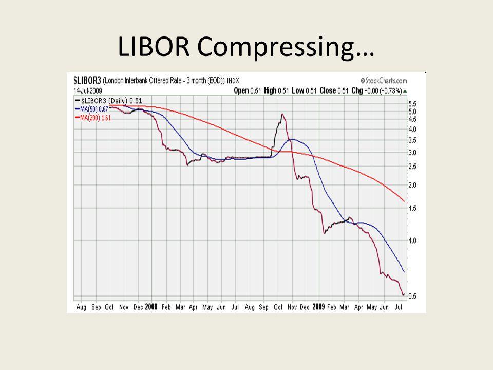 LIBOR Compressing…