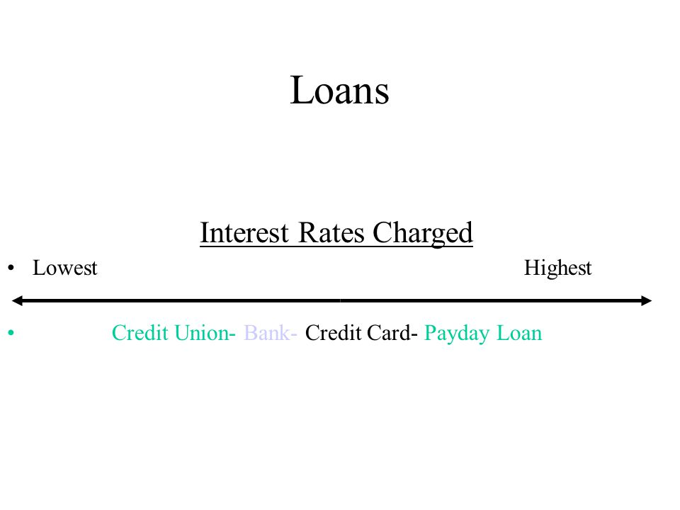 Loans Lowest Highest Credit Union- Bank- Credit Card- Payday Loan Interest Rates Charged