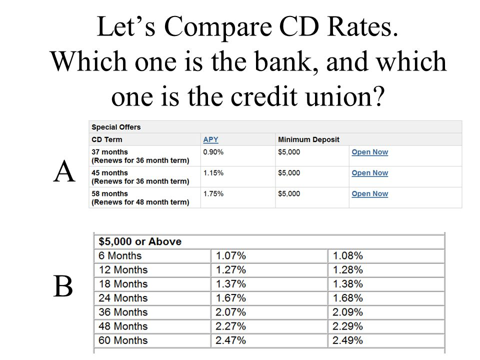 Lets Compare CD Rates. Which one is the bank, and which one is the credit union ABAB
