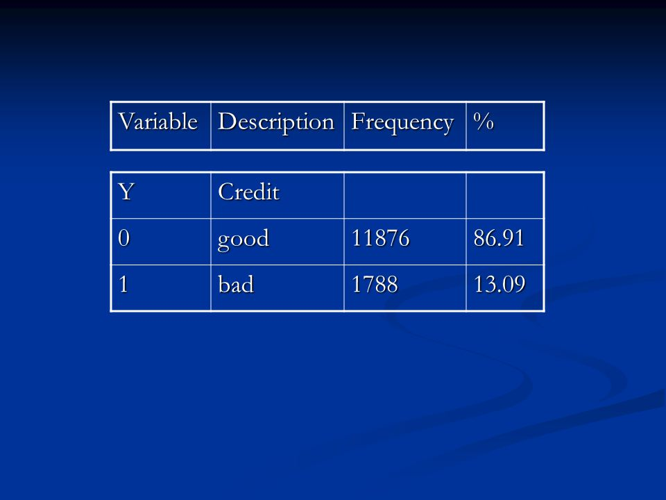VariableDescriptionFrequency% YCredit0good1187686.91 1bad178813.09