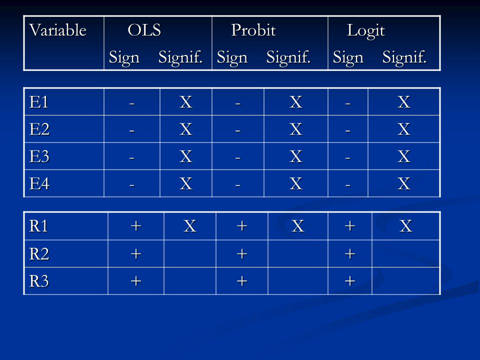 Variable OLS OLS Sign Signif. Probit Probit Sign Signif.