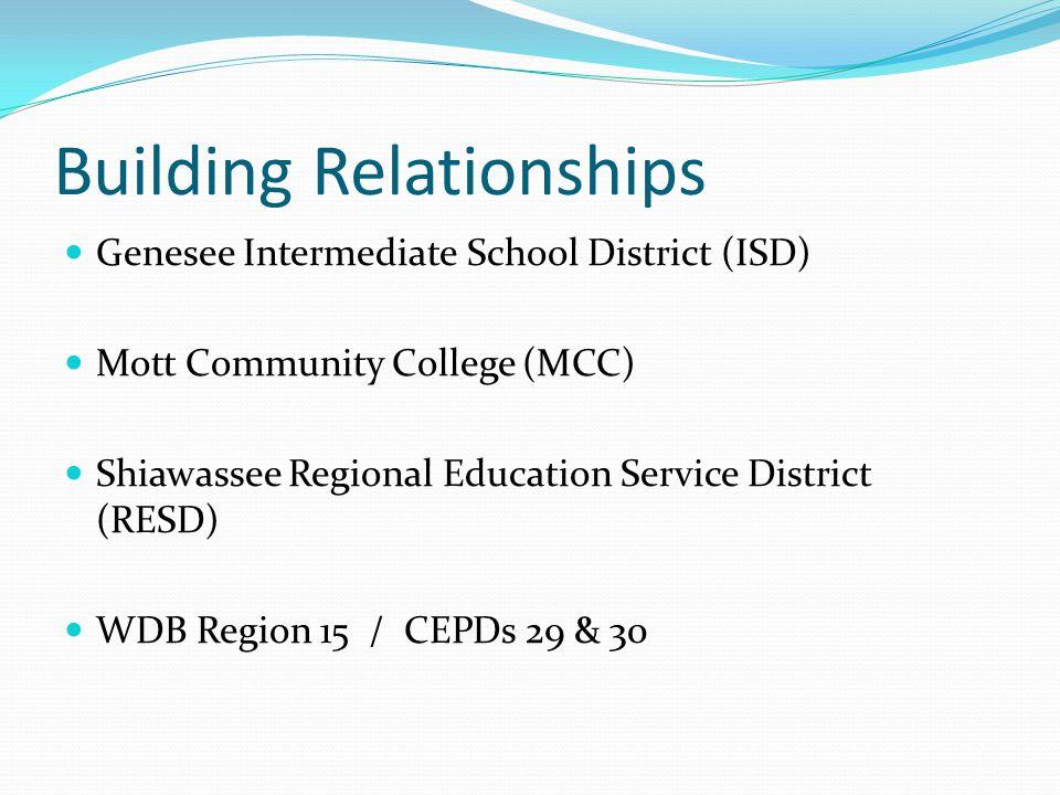 Building Relationships Genesee Intermediate School District (ISD) Mott Community College (MCC) Shiawassee Regional Education Service District (RESD) W