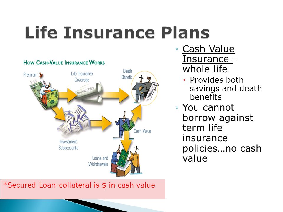 Cash Value Insurance – whole life Provides both savings and death benefits You cannot borrow against term life insurance policies…no cash value *Secur