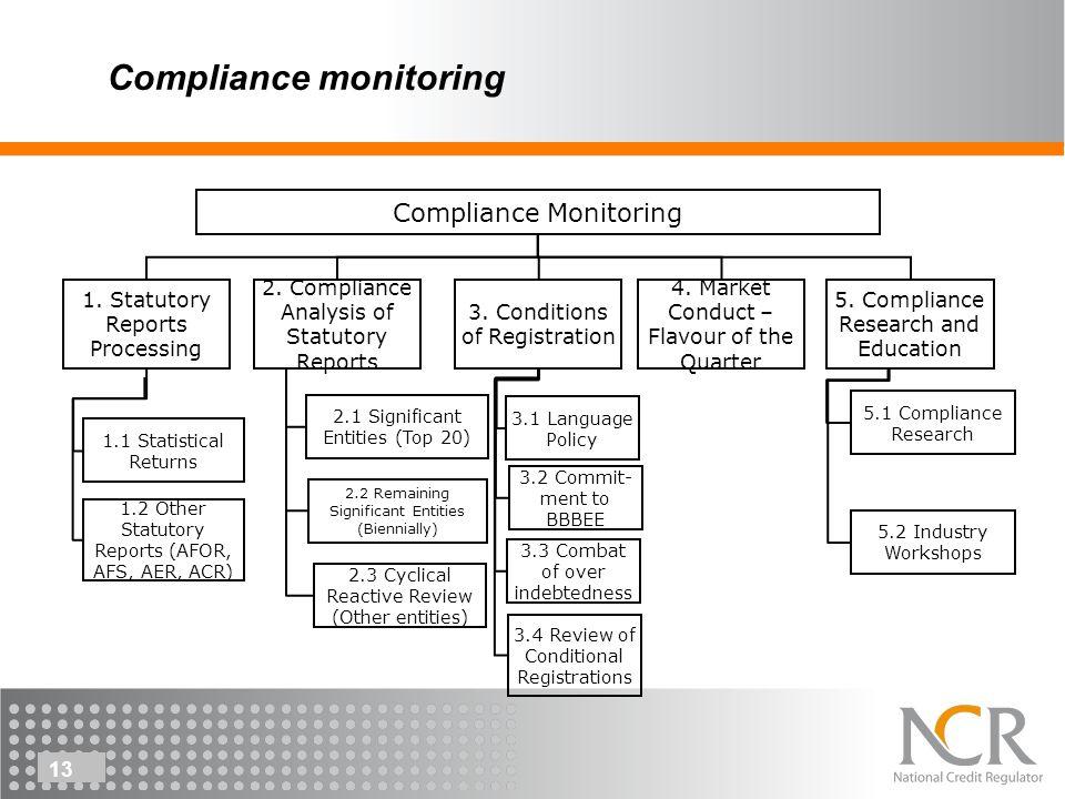 13 Compliance monitoring Compliance Monitoring 1.