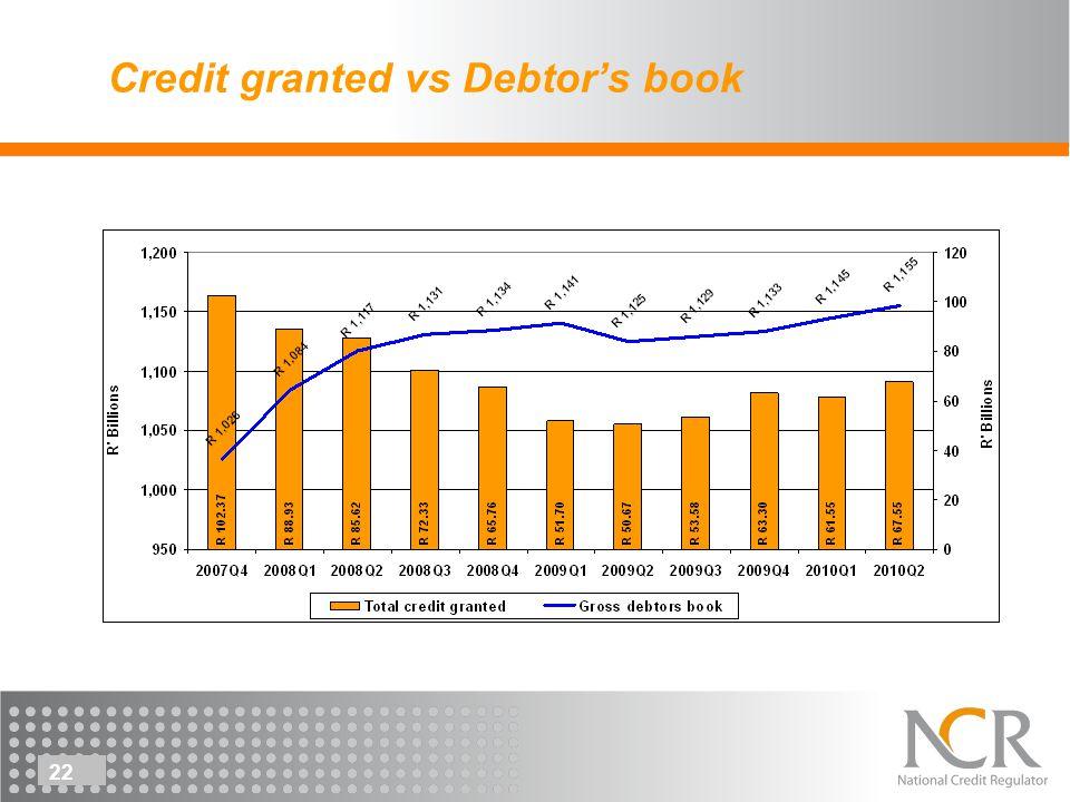 22 Credit granted vs Debtors book