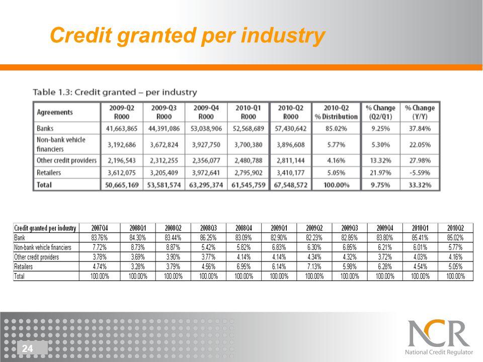 24 Credit granted per industry