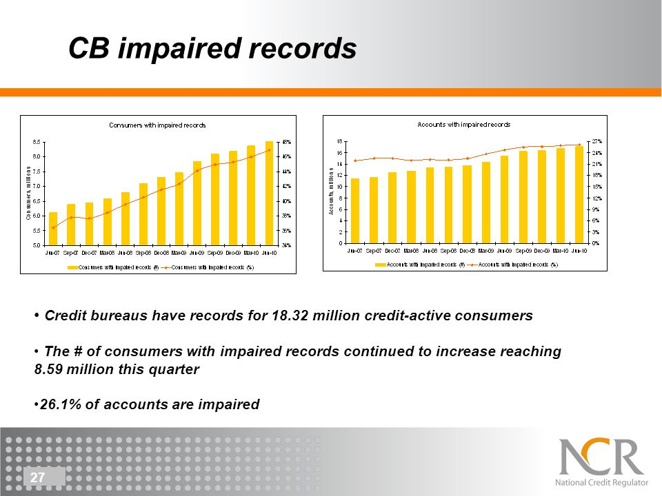 27 CB impaired records Credit bureaus have records for 18.32 million credit-active consumers The # of consumers with impaired records continued to increase reaching 8.59 million this quarter 26.1% of accounts are impaired