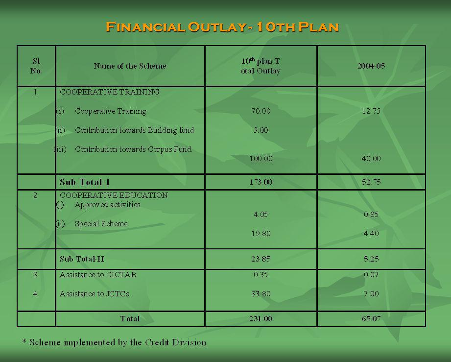 PROPOSED FUNDING PATTERN DURING THE 10 TH PLAN.