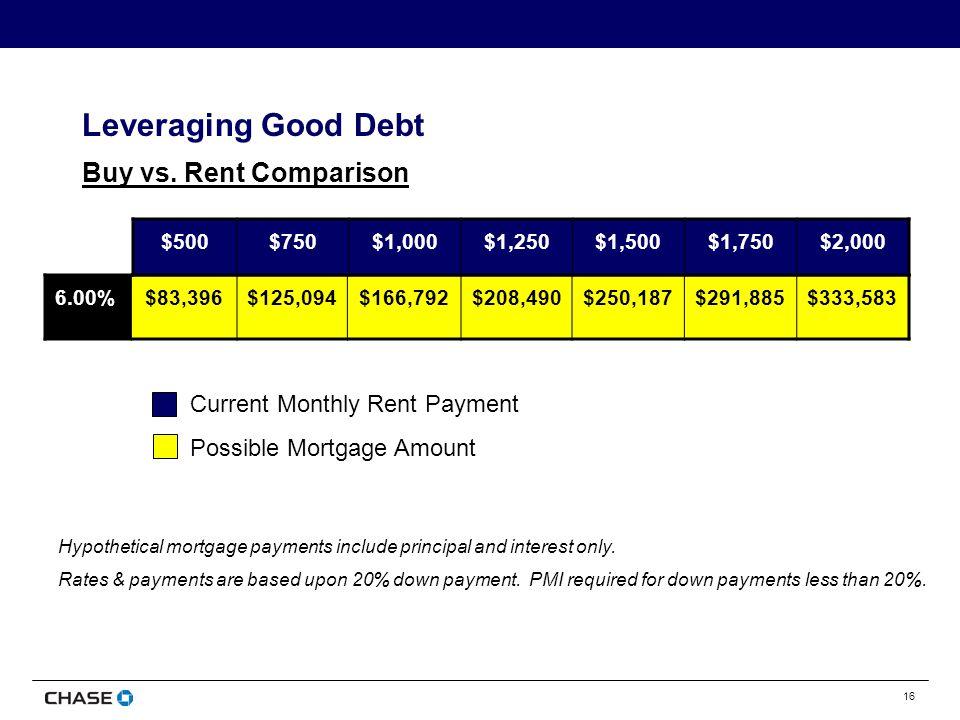 16 Buy vs. Rent Comparison 6.00%$83,396$125,094$166,792$208,490$250,187$291,885$333,583 $500$750$1,000$1,250$1,500$1,750$2,000 Current Monthly Rent Pa