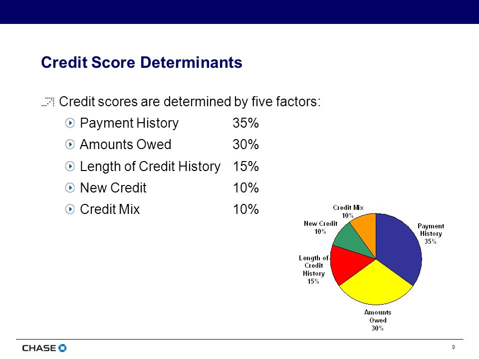9 Credit Score Determinants Credit scores are determined by five factors: Payment History35% Amounts Owed30% Length of Credit History15% New Credit10% Credit Mix10%