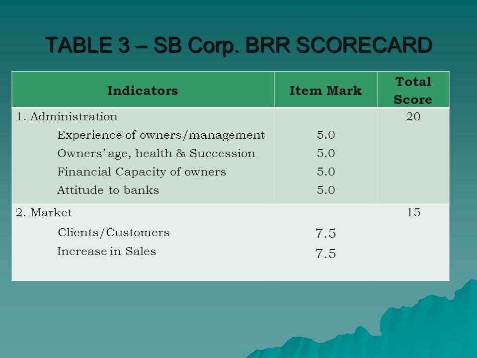 TABLE 3 – SB Corp. BRR SCORECARD IndicatorsItem Mark Total Score 1.
