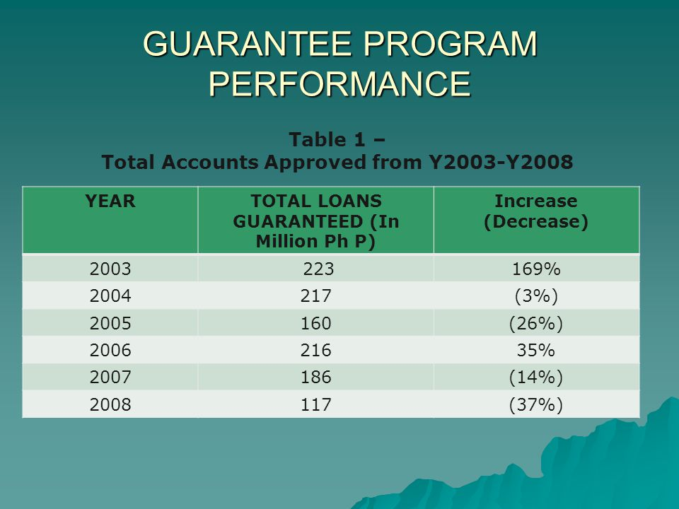 GUARANTEE PROGRAM PERFORMANCE YEARTOTAL LOANS GUARANTEED (In Million Ph P) Increase (Decrease) 2003 223169% 2004217(3%) 2005160(26%) 200621635% 2007186(14%) 2008117(37%) Table 1 – Total Accounts Approved from Y2003-Y2008