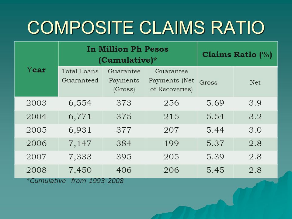 COMPOSITE CLAIMS RATIO Y ear In Million Ph Pesos (Cumulative)* Claims Ratio (%) Total Loans Guaranteed Guarantee Payments (Gross) Guarantee Payments (Net of Recoveries) GrossNet 20036,5543732565.693.9 20046,7713752155.543.2 20056,9313772075.443.0 20067,1473841995.372.8 20077,3333952055.392.8 20087,4504062065.452.8 *Cumulative from 1993-2008