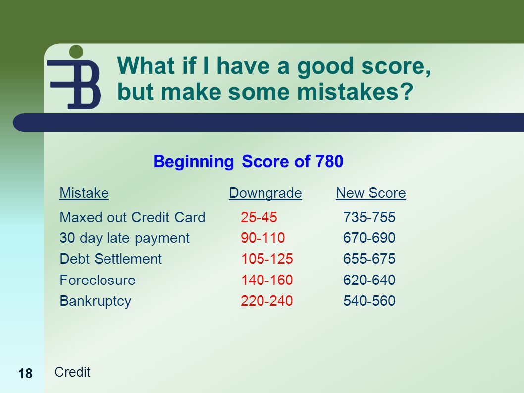 Credit What if I have a good score, but make some mistakes.