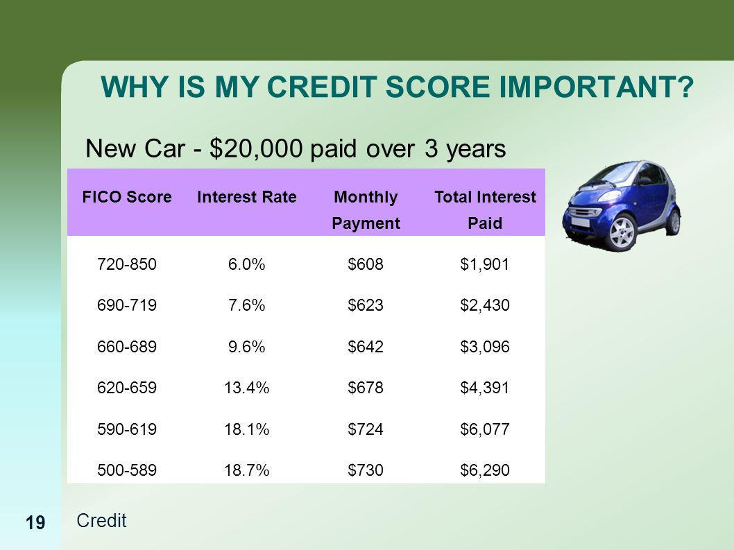 Credit WHY IS MY CREDIT SCORE IMPORTANT.
