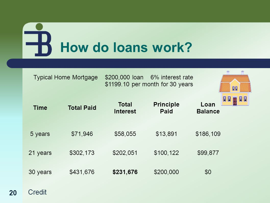 Credit How do loans work.