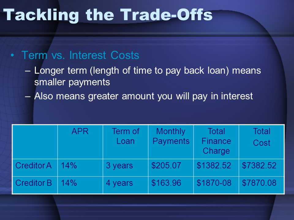Tackling the Trade-Offs Term vs.
