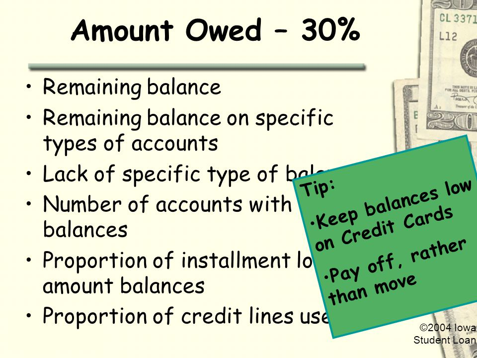 ©2004 Iowa Student Loan Amount Owed – 30% Remaining balance Remaining balance on specific types of accounts Lack of specific type of balance Number of accounts with balances Proportion of installment loan amount balances Proportion of credit lines used Tip: Keep balances low on Credit Cards Pay off, rather than move