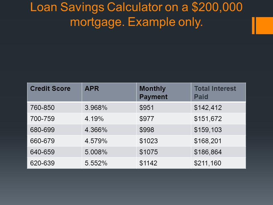 Loan Savings Calculator on a $200,000 mortgage. Example only. Credit ScoreAPRMonthly Payment Total Interest Paid 760-8503.968%$951$142,412 700-7594.19