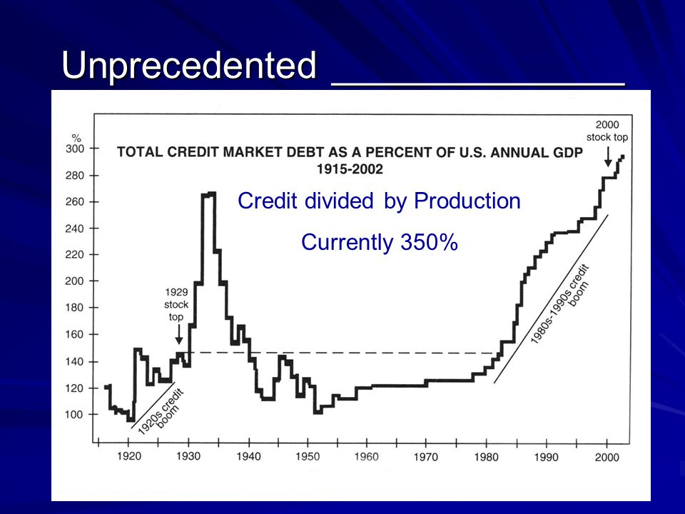 Unprecedented ______________ Credit divided by Production Currently 350%